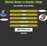 Michael Woods vs Nassim L'Ghoul h2h player stats
