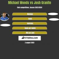 Michael Woods vs Josh Granite h2h player stats