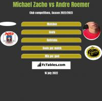 Michael Zacho vs Andre Roemer h2h player stats