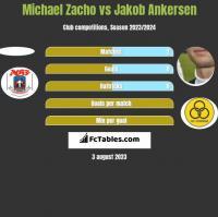 Michael Zacho vs Jakob Ankersen h2h player stats