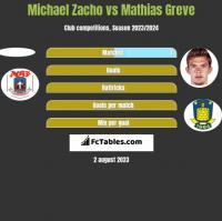 Michael Zacho vs Mathias Greve h2h player stats