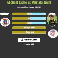 Michael Zacho vs Mustafa Amini h2h player stats