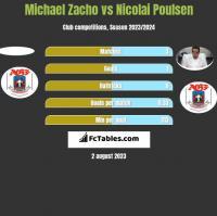 Michael Zacho vs Nicolai Poulsen h2h player stats