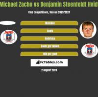 Michael Zacho vs Benjamin Steenfeldt Hvidt h2h player stats