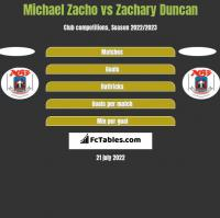 Michael Zacho vs Zachary Duncan h2h player stats
