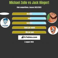 Michael Zullo vs Jack Hingert h2h player stats