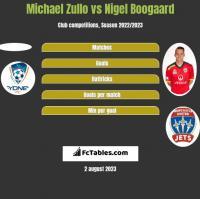 Michael Zullo vs Nigel Boogaard h2h player stats