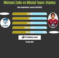 Michael Zullo vs Nikolai Topor-Stanley h2h player stats