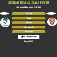 Michael Zullo vs Izaack Powell h2h player stats