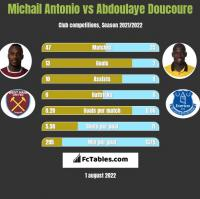 Michail Antonio vs Abdoulaye Doucoure h2h player stats