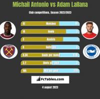Michail Antonio vs Adam Lallana h2h player stats