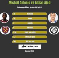 Michail Antonio vs Albian Ajeti h2h player stats