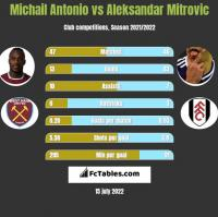 Michail Antonio vs Aleksandar Mitrovic h2h player stats