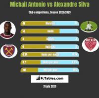 Michail Antonio vs Alexandre Silva h2h player stats