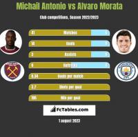 Michail Antonio vs Alvaro Morata h2h player stats