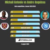 Michail Antonio vs Andre Anguissa h2h player stats