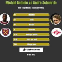 Michail Antonio vs Andre Schuerrle h2h player stats