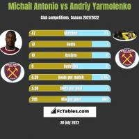 Michail Antonio vs Andriy Yarmolenko h2h player stats