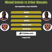 Michail Antonio vs Arthur Masuaku h2h player stats