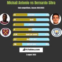 Michail Antonio vs Bernardo Silva h2h player stats