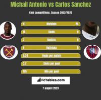 Michail Antonio vs Carlos Sanchez h2h player stats