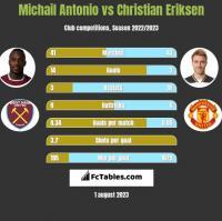 Michail Antonio vs Christian Eriksen h2h player stats