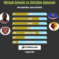 Michail Antonio vs Christian Kabasele h2h player stats