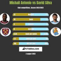Michail Antonio vs David Silva h2h player stats