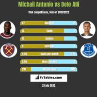 Michail Antonio vs Dele Alli h2h player stats