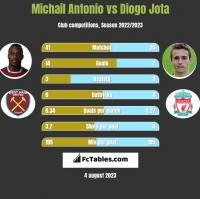 Michail Antonio vs Diogo Jota h2h player stats