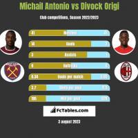 Michail Antonio vs Divock Origi h2h player stats