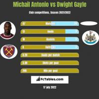Michail Antonio vs Dwight Gayle h2h player stats