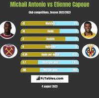 Michail Antonio vs Etienne Capoue h2h player stats