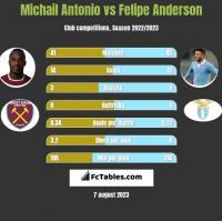 Michail Antonio vs Felipe Anderson h2h player stats