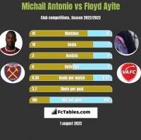 Michail Antonio vs Floyd Ayite h2h player stats