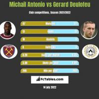 Michail Antonio vs Gerard Deulofeu h2h player stats