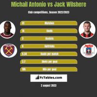 Michail Antonio vs Jack Wilshere h2h player stats