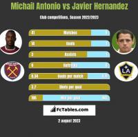 Michail Antonio vs Javier Hernandez h2h player stats
