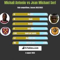 Michail Antonio vs Jean Michael Seri h2h player stats