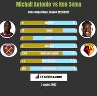 Michail Antonio vs Ken Sema h2h player stats