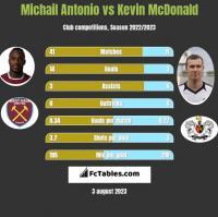 Michail Antonio vs Kevin McDonald h2h player stats