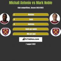 Michail Antonio vs Mark Noble h2h player stats