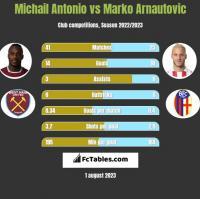 Michail Antonio vs Marko Arnautovic h2h player stats