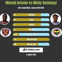Michail Antonio vs Michy Batshuayi h2h player stats