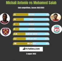 Michail Antonio vs Mohamed Salah h2h player stats