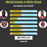 Michail Antonio vs Olivier Giroud h2h player stats