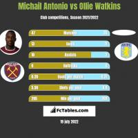 Michail Antonio vs Ollie Watkins h2h player stats