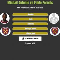 Michail Antonio vs Pablo Fornals h2h player stats