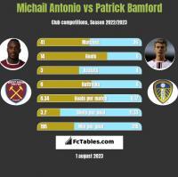 Michail Antonio vs Patrick Bamford h2h player stats