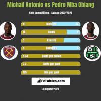 Michail Antonio vs Pedro Mba Obiang h2h player stats